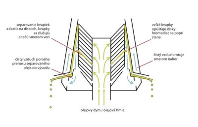 Systém odlučovania olejovej hmly